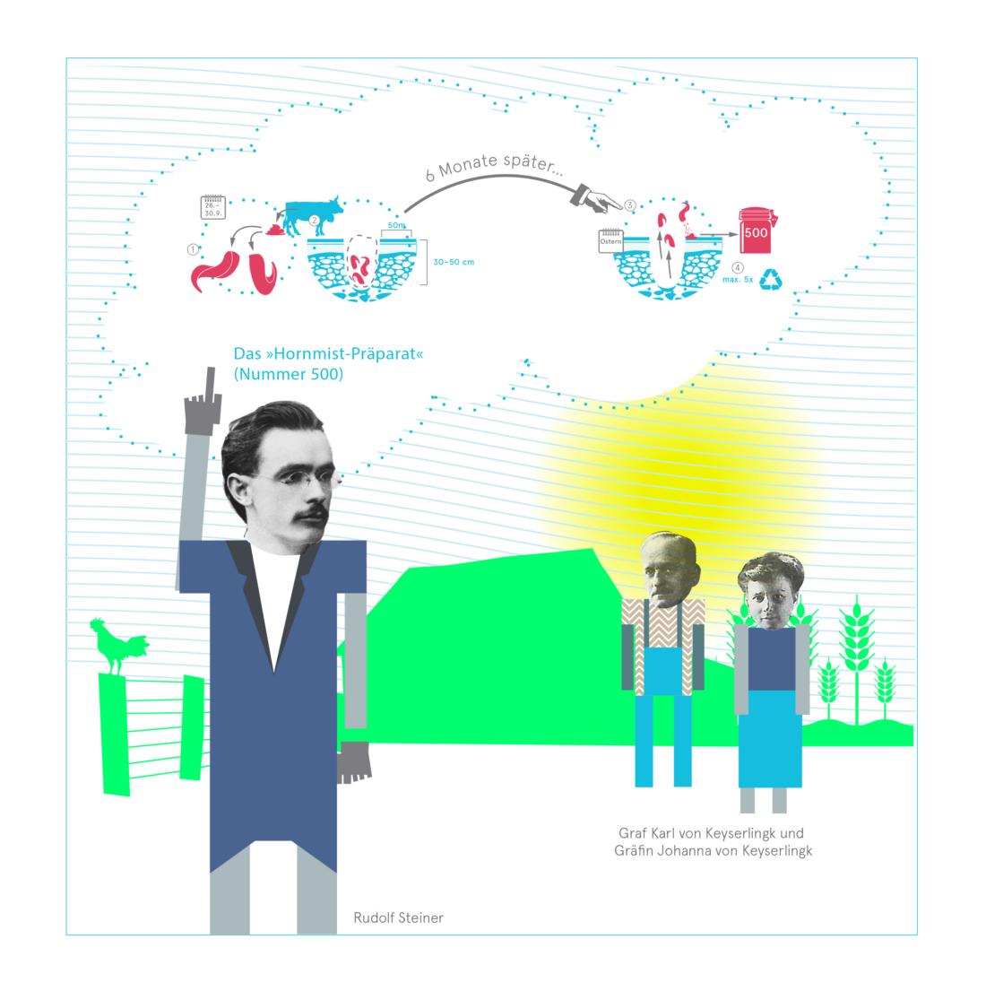 Rudolf Steiner, Bio, Bio 3.0, #biodreinull, Wissensvisualisierung, FiBL, dform, SCR