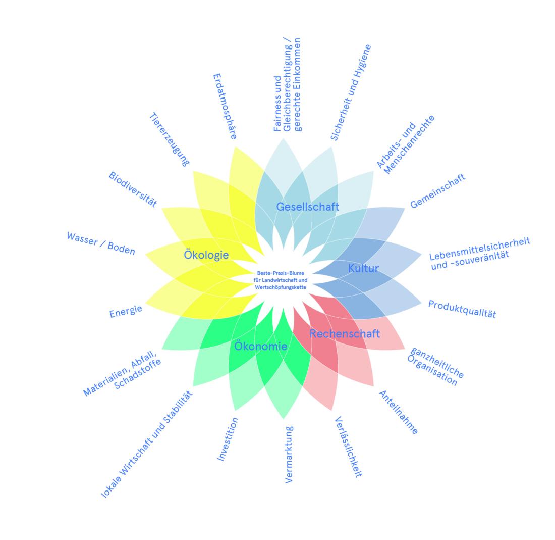 Nachhaltigkeit, Landwirtschaft, Bio 3.0, #biodreinull, Wissensvisualisierung, FiBL, dform, SCR