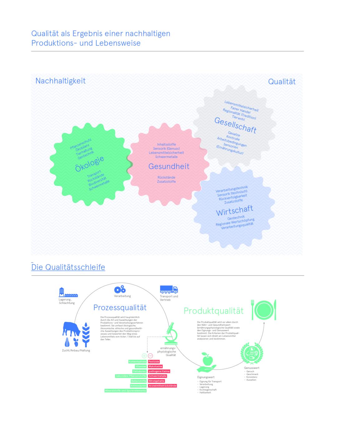 Prozessqualität Qualität verpflichtet, Bio 3.0, #biodreinull, Wissensvisualisierung, FiBL, dform, SCR