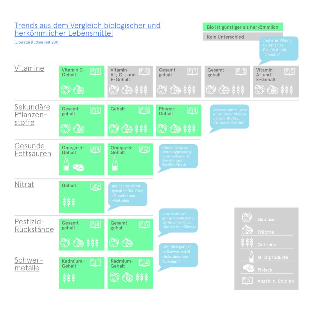 Produktqualität Von inneren Werten, Bio 3.0, #biodreinull, Wissensvisualisierung, FiBL, dform, SCR