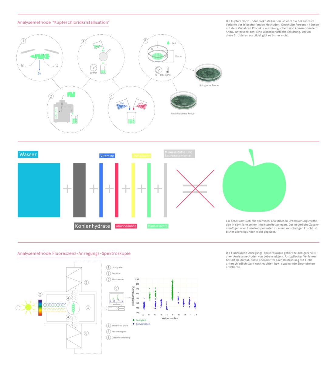 Ganzheitliche Analysemethoden Ganzheitlichkeit,Bio 3.0, #biodreinull, Wissensvisualisierung, FiBL, dform, SCR