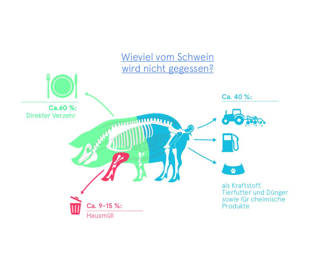 Ganzheitlich Verwertung, Bio 3.0, #biodreinull, Wissensvisualisierung, FiBL, dform, SCR
