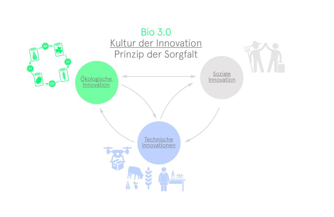 Soziale Innovation Äußerst erfinderisch, Bio 3.0, #biodreinull, Wissensvisualisierung, FiBL, dform, SCR