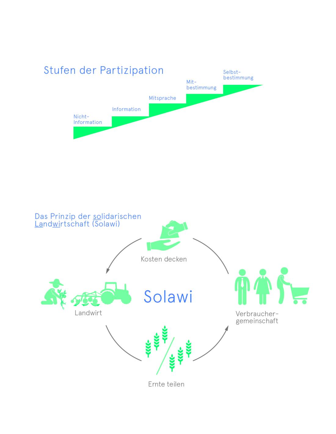 Ernährungssouveränität Gemeinsam statt einsam, Bio 3.0, #biodreinull, Wissensvisualisierung, FiBL, dform, SCR
