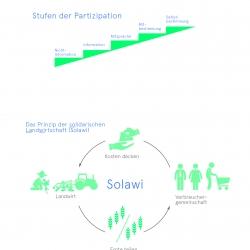 Partizipation Teilhabe Solidar-Landwirtschaft Bio-Landwirtschaft Wissensvisualisierung