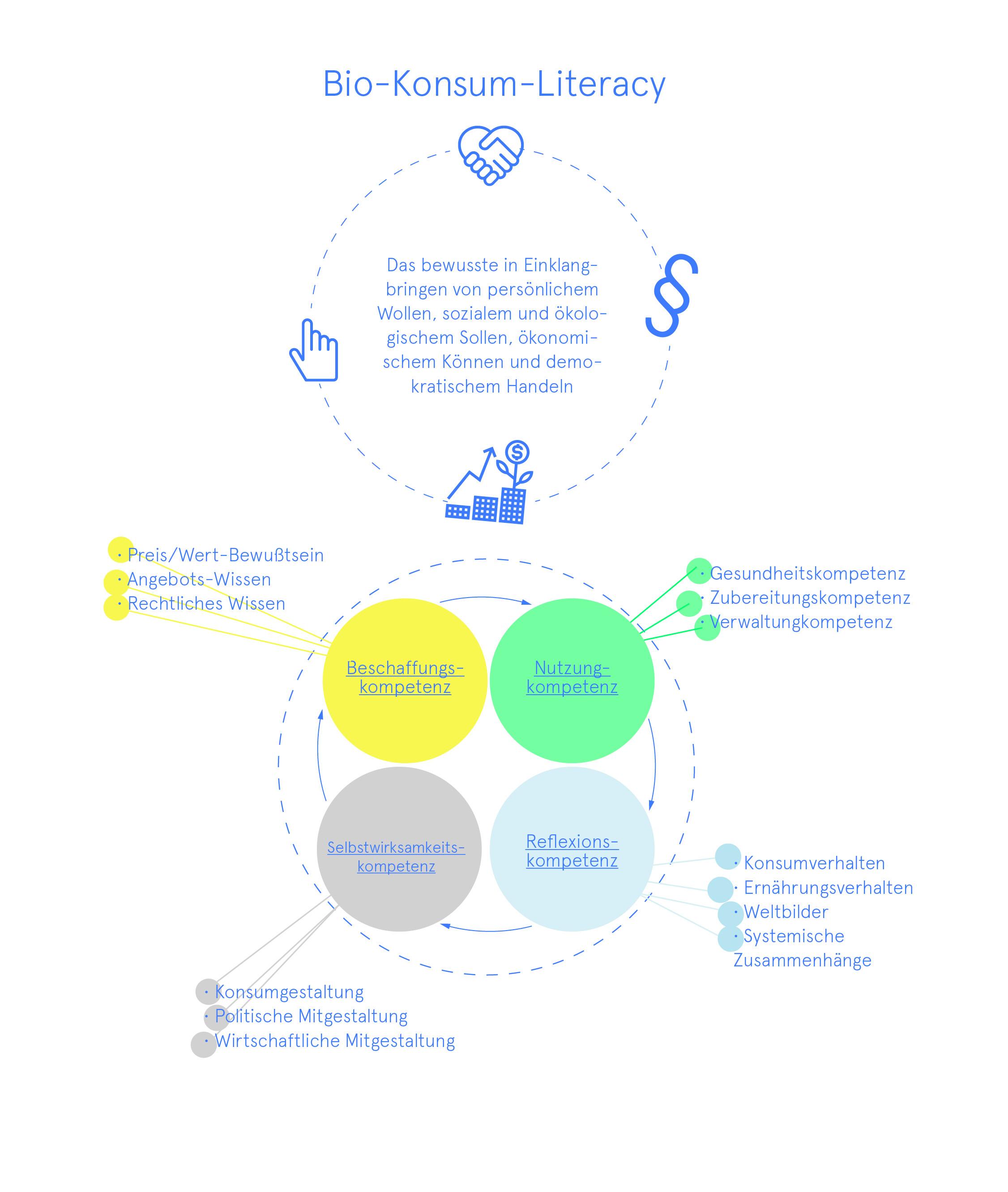 Bio-Konsum-Literacy Gesundheitskompetenz Zubereitungskompetenz Konsumverhalten Bio-Lebensmittel Wissensvisualisierung