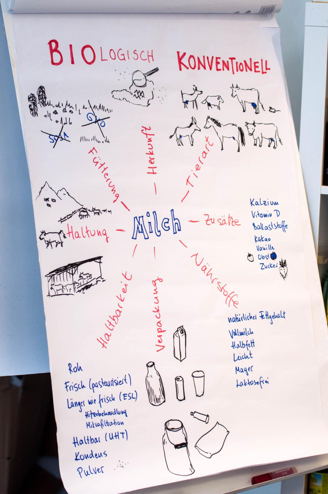 Bio-Milchverkostung, Tasting-forum, Verkostung, biodreinull, Genuss, organic