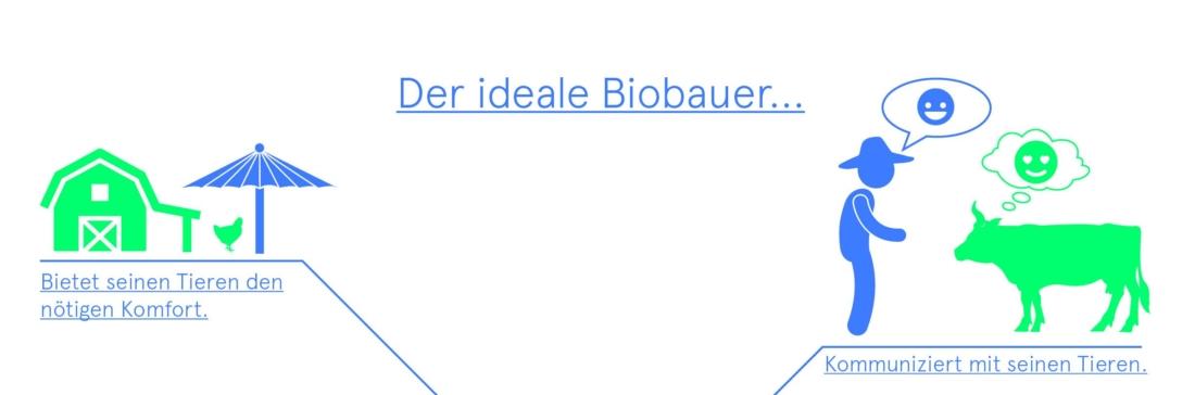 Mensch-Tierbeziehung, Bio 3.0, #biodreinull, Bio-Wissen, Bio-Wissensvisualisierung