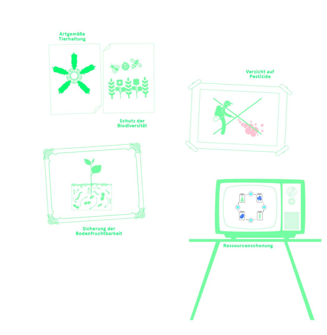 Emergenz, Neues Bild, Bio 3.0, #biodreinull, Wissensvisualisierung, FiBL, dform, SCR
