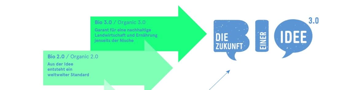 biodreinull, Biolandhaus, Bio 3.0, #biodreinull, Wissensvisualisierung, FiBL, dform, SCR